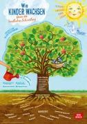 Wie Kinder wachsen - Baum der kindlichen Entwicklung